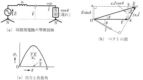 同期発電機の等価回路とベクトル図