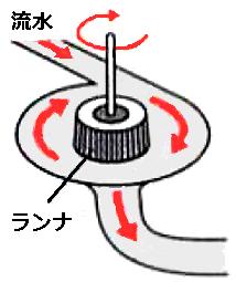 反動水車の仕組み