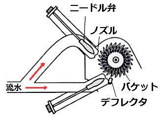 ペルトン水車の仕組み