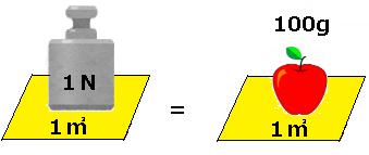パスカルの原理の基礎となる圧力の単位の説明