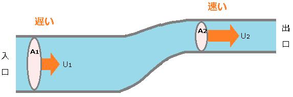 管径と流速