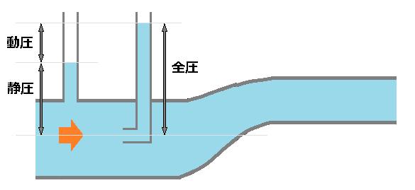 ベルヌーイの定理(静圧と動圧)
