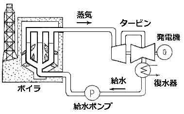 汽力発電所用の蒸気タービンと復水器