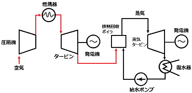 コンバインドサイクル発電
