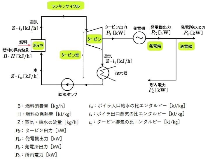 汽力発電所のランキンサイクル