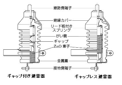 避雷器の仕組み