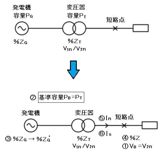 三相短絡電流の計算手順 例1