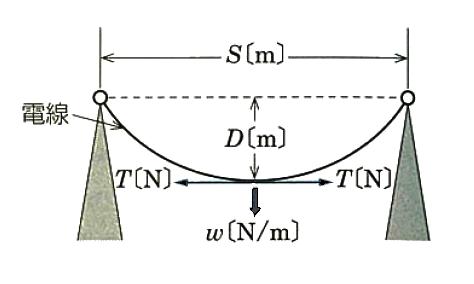 電線のたるみの大きさ(弛度)