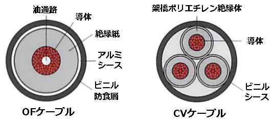 OFケーブルとCVケーブル