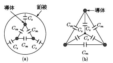 ケーブルの静電容量と対地間静電容量