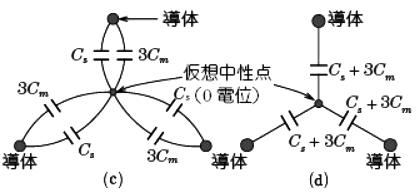 ケーブルの作用静電容量