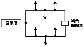 環状(ループ)配電方式