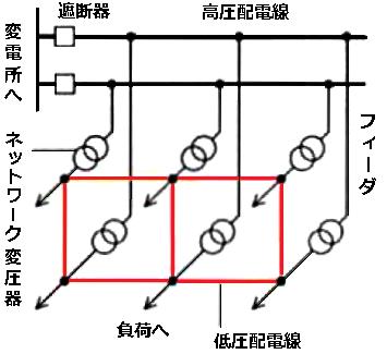 低圧レギュラーネットワーク方式