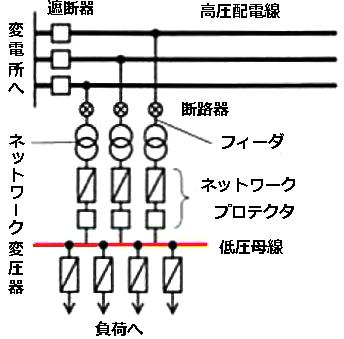 スポットネットワーク方式