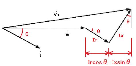 1線分電圧降下のベクトル図