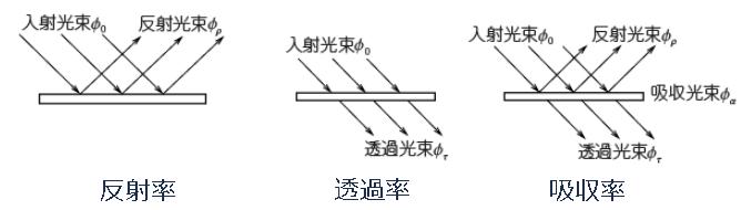 反射率・透過率・吸収率