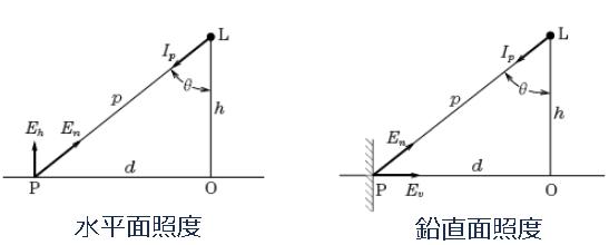水平面照度と鉛直面照度