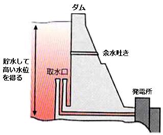 ダム式発電所