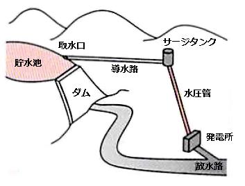 ダム水路式発電所