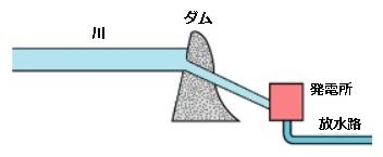 流込み式発電所