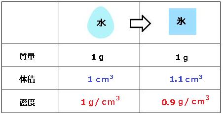 パスカルの原理の基礎となる密度の説明