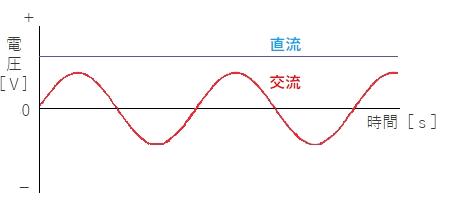 交流 正弦 波