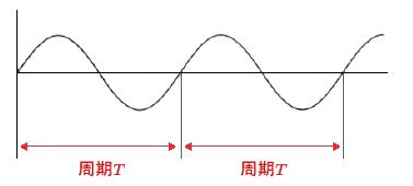 周期と周波数