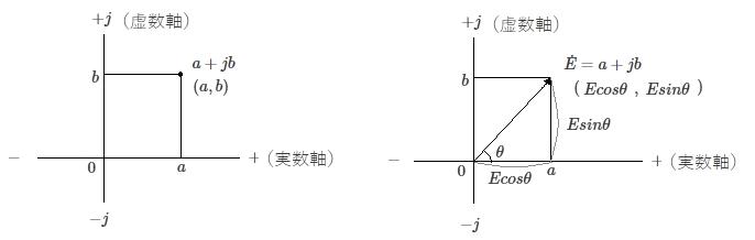 複素平面(ガウス平面)