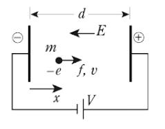 電界中における電子の運動