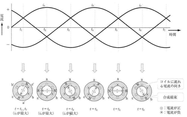 2極の回転磁界