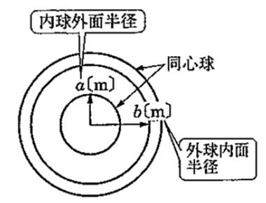 同心球導体の静電容量