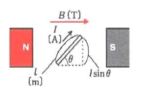 電流が磁界から受ける力の大きさ