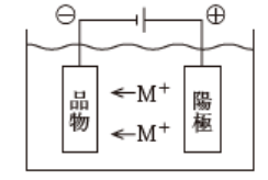電気めっきの原理
