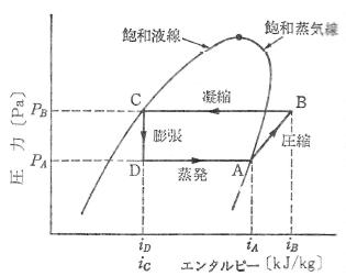 冷凍サイクルのモリエ線図