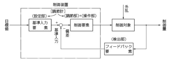フィードバック制御の構成