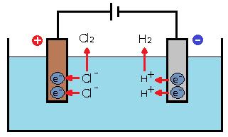 塩酸溶液の電気分解