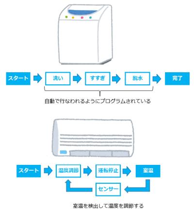 エアコンと洗濯機の制御