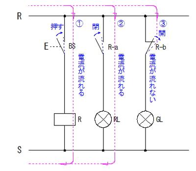 シーケンス図の例 ボタンを押した状態