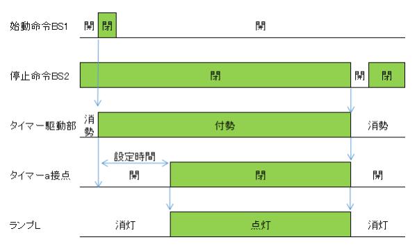 オンディレータイマー回路(遅延回路)のタイムチャート