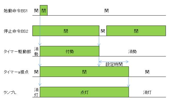 オフディレータイマー回路(遅延回路)のタイムチャート