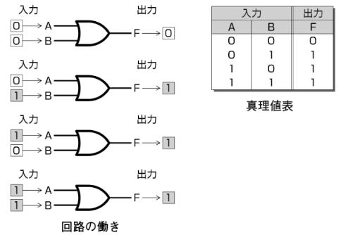 OR回路回路の働きと真理値表