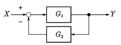 ブロック線図の構成