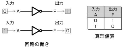 NOT回路回路の働きと真理値表