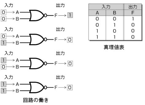 NOR回路回路の働きと真理値表