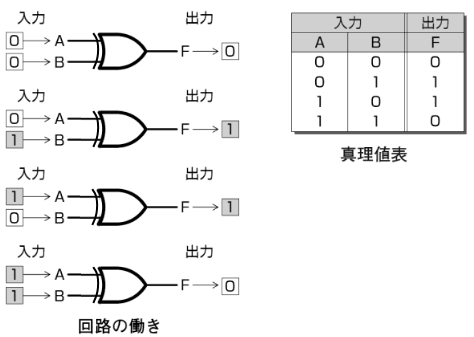 EX-OR回路回路の働きと真理値表
