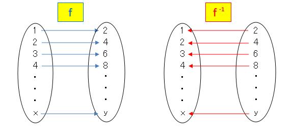 逆関数の定義