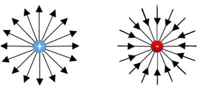 電荷の周りの電界