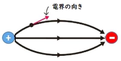 接線の方向