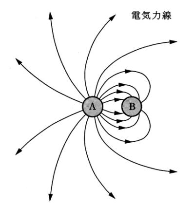 h19問3電気力線とガウスの法則