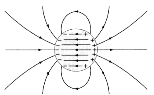 静電誘導(2)